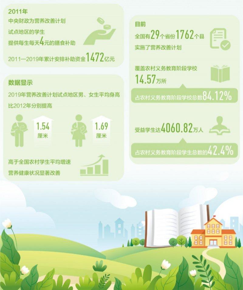 4000万农村娃吃上了营养餐(民生视线