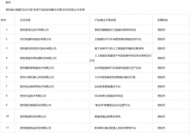"""贵州省2020年度""""百企引领""""优秀产品"""